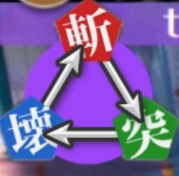 三つ巴の属性