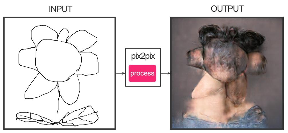 人工知能を使って描いた花「fotogenerator」