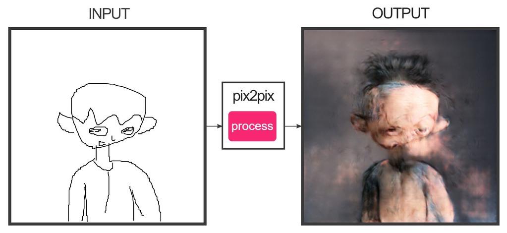 forogeneratorで描いた子供