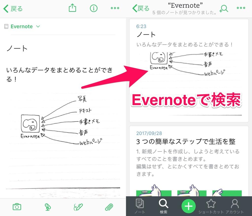 Evernoteのノートとノートブックの概念