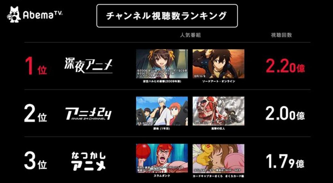 【祝】AbemaTV、アニメに力入れすぎ【1000万DL】 :PR