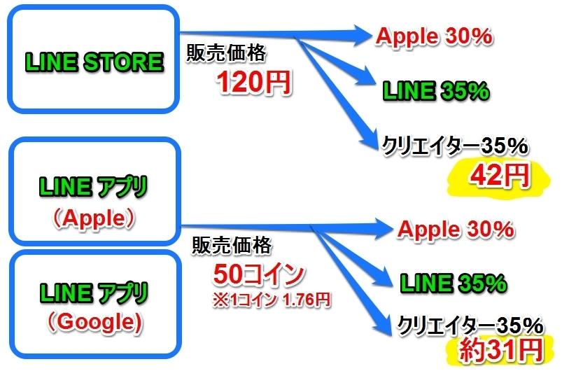 ラインスタンプの売上個数の計算の仕方