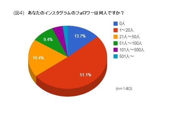 インスタ フォロワー 数 日本