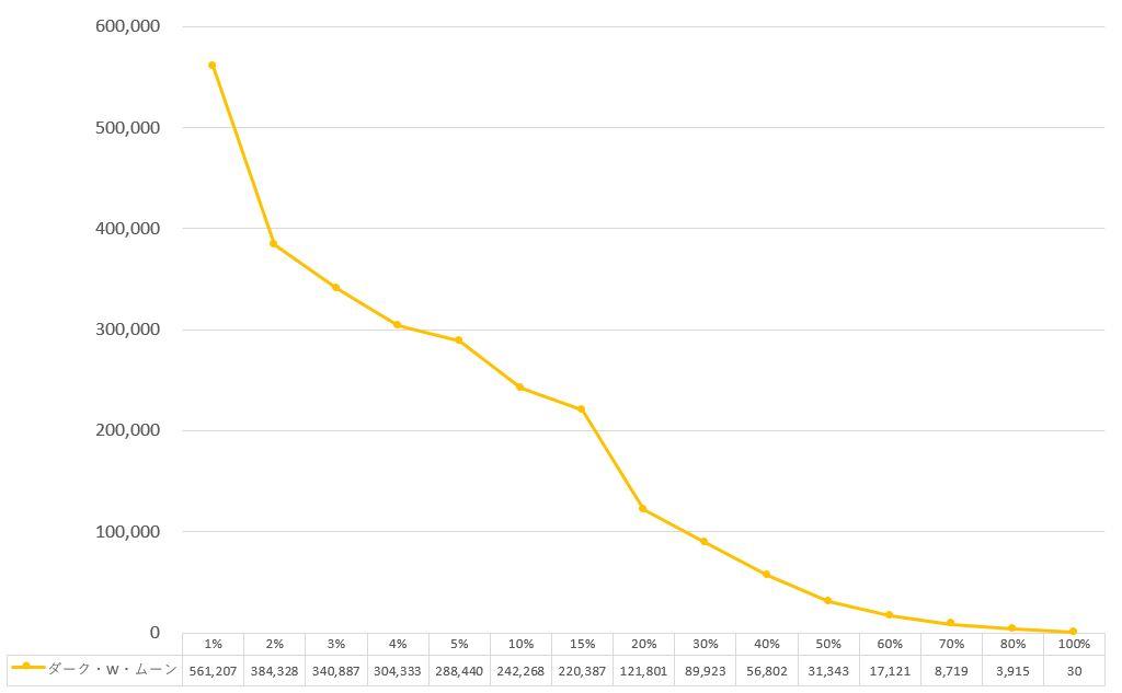 うたプリのシャニライイベントボーダー 深闇の好敵手 ダーク・W・ムーンのグラフ