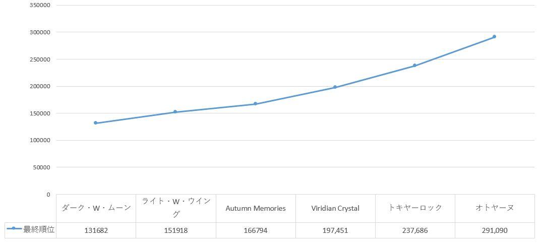うたプリのシャニライイベントボーダーオトヤーヌのグラフ