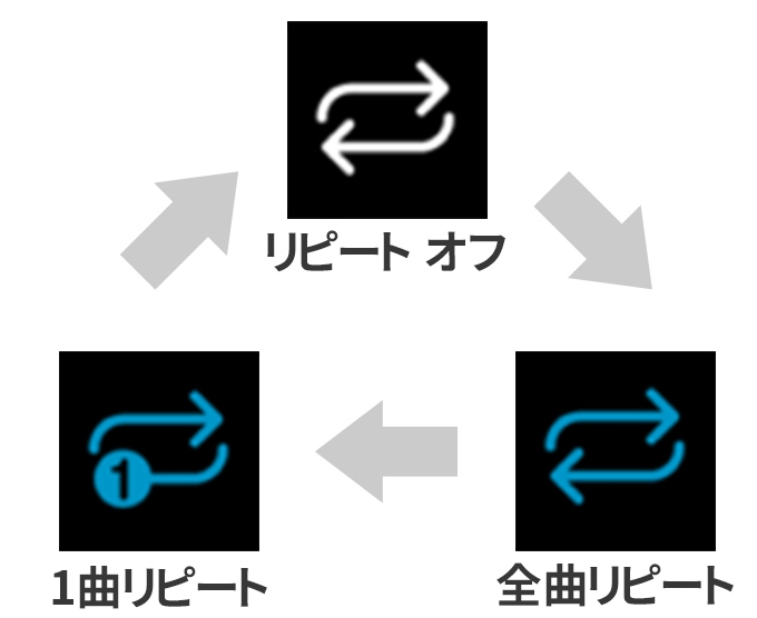 Clipboxのリピート設定ボタン
