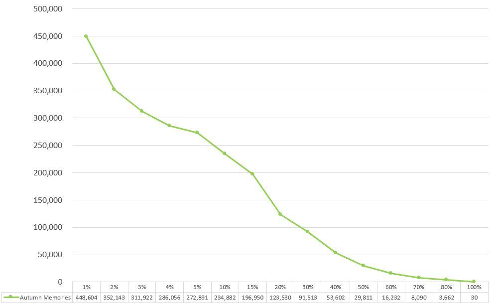 うたプリのシャニライイベントボーダーオータムメモリーズのグラフ