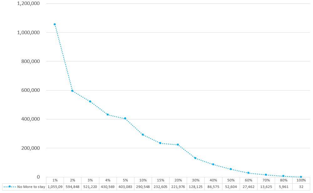 うたプリのシャニライイベントボーダーNo More to Sayのグラフ