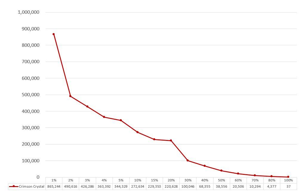 うたプリのシャニライイベントボーダークリムゾンクリスタルのグラフ