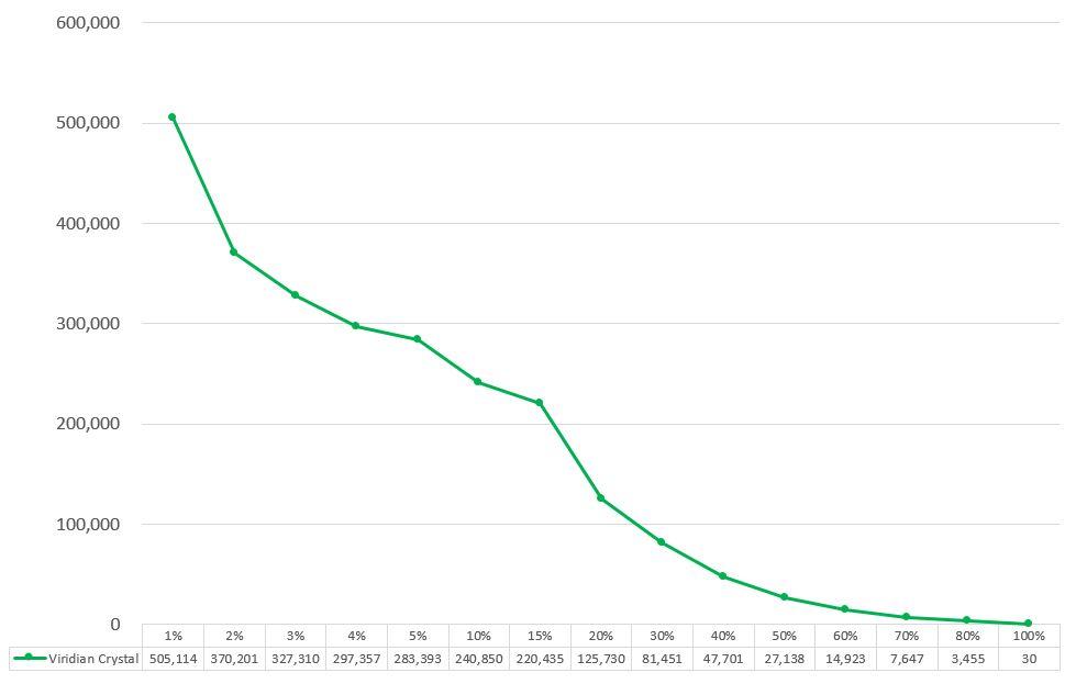 うたプリのシャニライイベントボーダービリジアンクリスタルのグラフ