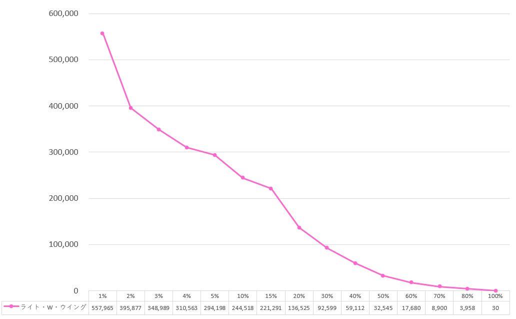 うたプリのシャニライイベントボーダー正義のヒーロー ライト・W・ウイングのグラフ